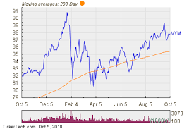 Vanguard High Dividend Yield Etf Experiences Big Outflow