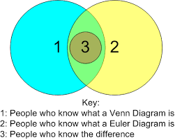 Euler Diagram Venn In All Fairness I Just Recently Learned This Myself