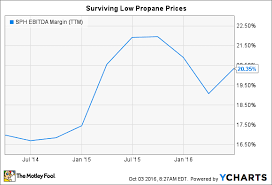 Propane Chart Suburban Propane Partners In 4 Charts The Motley Fool