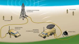 mil spec fiber optical system