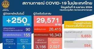 โควิด-19 ไทยวันนี้ พบผู้ติดเชื้อใหม่ 250 ราย สะสม 29,571 ไม่มีเสียชีวิตเพิ่ม