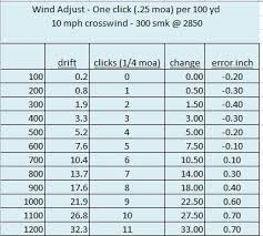 Moa Adjustment Chart Simple Adjustment For Wind Drift