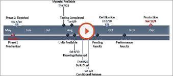Litigation Timeline Template Litigation Timeline Template Grover Legal Experts