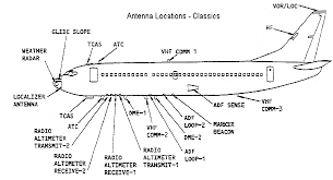 old boeing wiring diagrams wiring diagram libraries boeing 737 what is this wire going from mid fuselage to the tail old boeing wiring diagrams