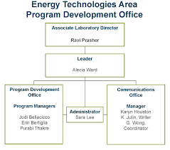 Ca Technologies Org Chart Organization Charts Energy Technologies Area