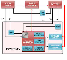 solar charge controller block diagram wiring diagrams solar charge controller and led driver low power design