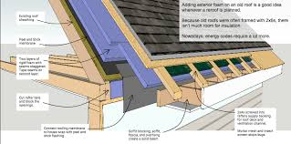 a graphic illustrating features of exterior roofing insulation how to insulate a roof c21