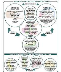 Acid Alkaline Food Combining Chart Food Combining Pure Joy