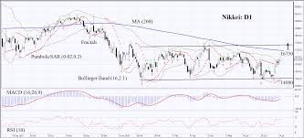 Nikkei Daily Chart Nikkei Japanese Stock Market Daily Technical Analysis July