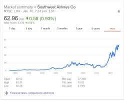 Southwest Airlines Stock Price Chart