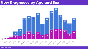 How To Visualize Age Sex Patterns With Population Pyramids