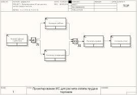 Реферат Проектирование информационной системы для расчета оплаты  Проектирование информационной системы для расчета оплаты труда в торговле