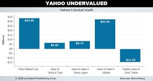 Yahoo Stock Quote Inspiration Yahoo Stock Graph Currency Of Belarus