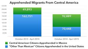 now detains more central american migrants than the united now detains more central american migrants than the united states wola