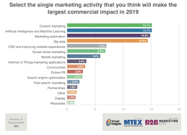 8 Business Critical Digital Marketing Trends For 2019