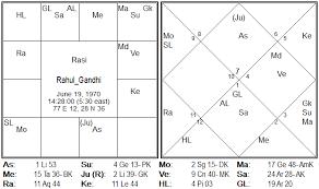 Gandhi Chart Is It The End Of Nehru Dynasty Part Ii Rahul Gandhi
