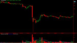 Enron Stock Price Chart Satyam Indias Enron How The Scandal Unfolded Brameshs