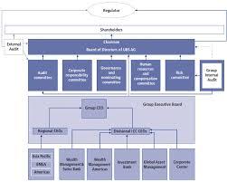Ubs Organizational Chart Exv1w2