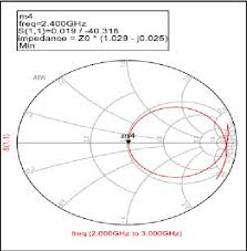 Smith Chart Simulation Software Impedance Matching Simulation Using Ads Software Download