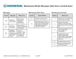 Honda Crv Service Lights Honda Maintenance Minder Codes Service Center Rensselaer