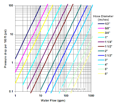 Fire Department Friction Loss Chart 64 Disclosed Smooth Bore Gpm Chart