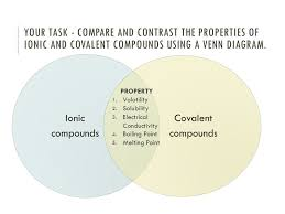 Ionic Vs Covalent Bonds Venn Diagram Chemical Bonding Ppt Video Online Download