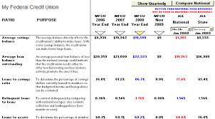 Ra Endash Ratio Analysis Chart