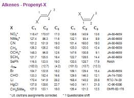 C 13 Chemical Shifts