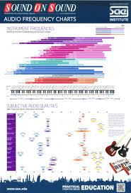 Instrument Frequency Chart Frequency Chart Organized By Instrument Www Steinberg Net