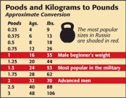 Kettlebell Pood Chart What Size Kettlebell Should I Use Pood Conversion Table