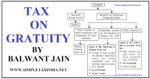 Gratuity Chart Taxation Of Gratuity Simple Tax India