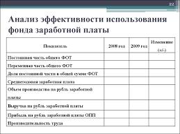 Как сделать анализ затрат на оплату труда shop shirts ru Анализ использования труда и заработной платы курсовая