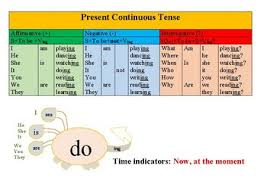 Present Continuous Tense Chart