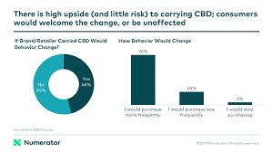 Cbd Chart Benefits Of Cbd Chart