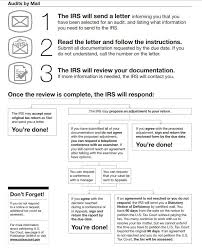 How To Do A Chart Audit How To Prepare For A Tax Audit Small Business