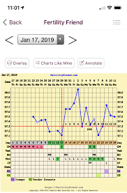 Anyone Good With Charts Low Progesterone Trying To