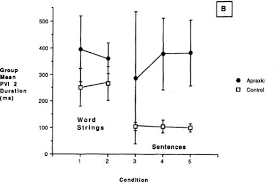 does speech emerge from earlier appearing oral motor behaviors rectified and filtered emgs obtained from the indicated section in figure 1 these processed signals