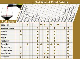 Wine And Food Pairing Chart Category Food And Wine Connoisseur