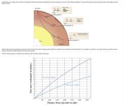 transverse and longitudinal waves venn diagram diagram for waves schematics online