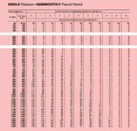 2016 Federal Tax Chart 2016 Federal Income Tax Chart