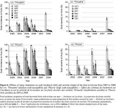 """Primary Scab Control Using A """"During-Infection"""" Spray Timing And The ..."""