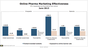 Comscore Online Pharma Mktg Effectiveness June2013