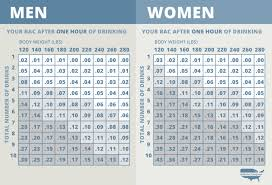 Blood Alcohol Chart By Weight Signs Of Alcohol Poisoning Learn The Warning Signs