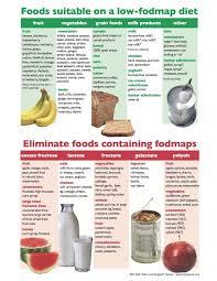 Ibs Fodmap Chart Pin On Low Fodmap Diet