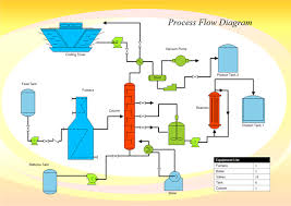 process planning diagramprocess flowchart example  middot  procedure flowchart  middot  process flow diagram