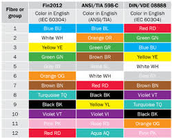 Ansi Color Chart Standards Colour Codes Nestor Cables