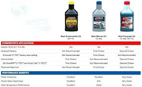 Castrol Oil Chart Best Oil For Two Stroke Small Engine Engines Marvel Mystery