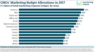 Marketing Charts 2017 Cmos Budgets In 2017 5 Key Data Points Marketing Charts