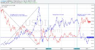 Us Crude Oil Price Chart How The U S Dollar Influences Oil Prices Oilprice Com
