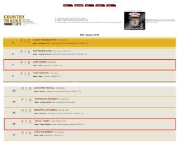 Country Track Charts Top 40 Australia Liva Music